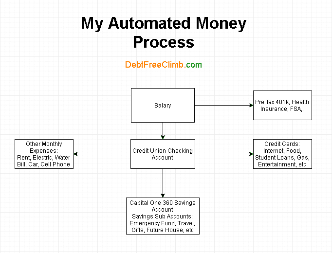 Automated money process