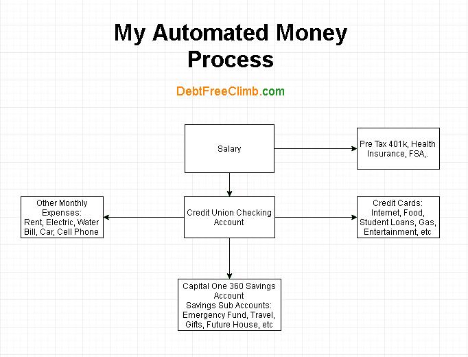 Automated money process
