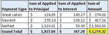2013 Student Loan Payments