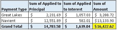 2015 Student Loan Payments