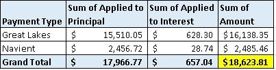 2016 Student Loan Payments